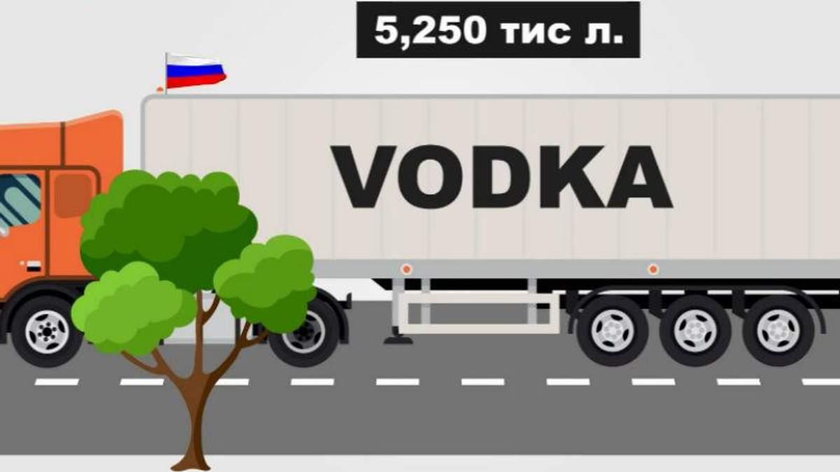 Хто найбільше полюбляє російську горілку за кордоном