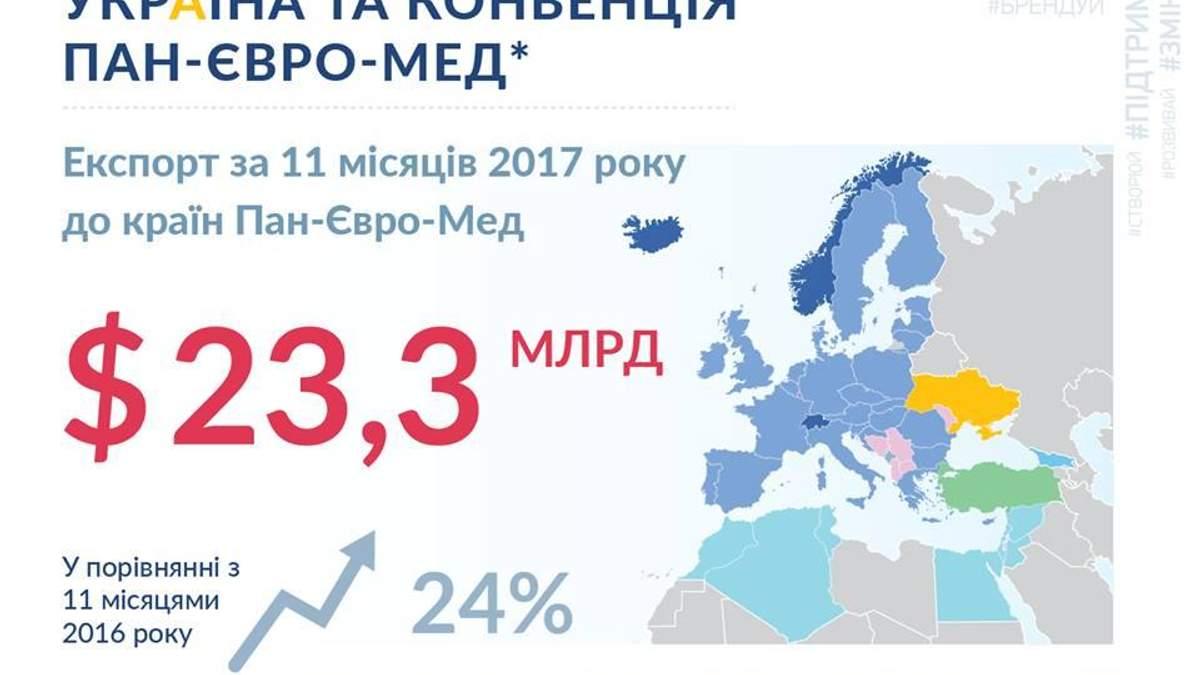 Відсьогодні Україна є членом в конвенції Пан-Євро-Мед