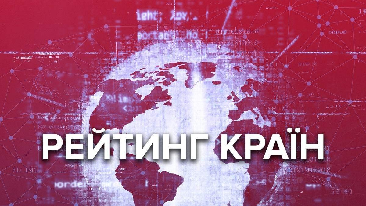 Украина в рейтинге конкурентоспособности на 85 месте